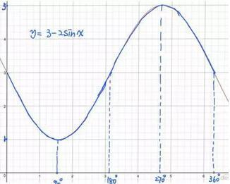 CIE P1 四步搞定三角函数的图像变换
