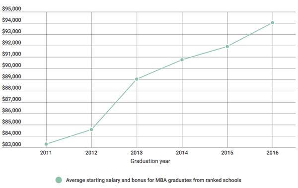 2011年至2016年MBA毕业生起薪及红利变化