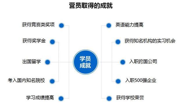 【行业首发】新东方《国际游学蓝皮书》权威发布