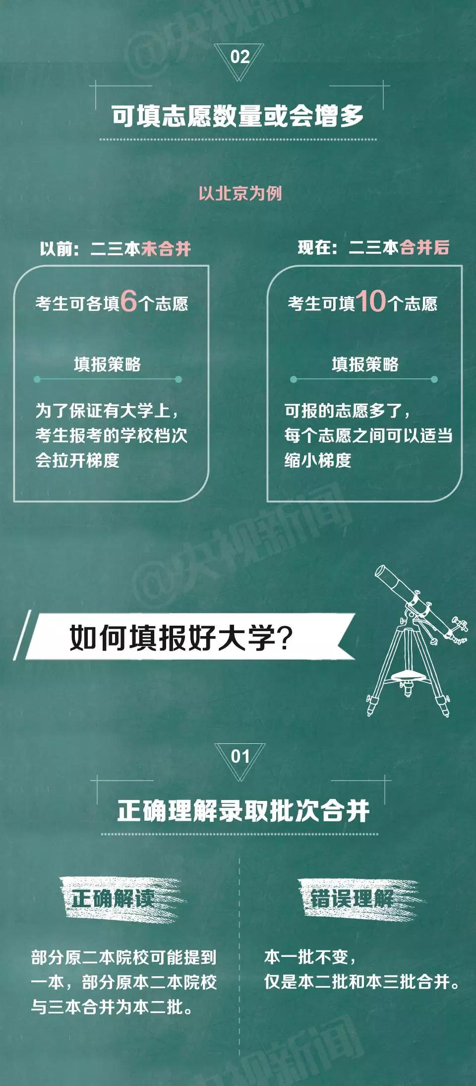 """2017年高考多地正式取消""""三本"""""""