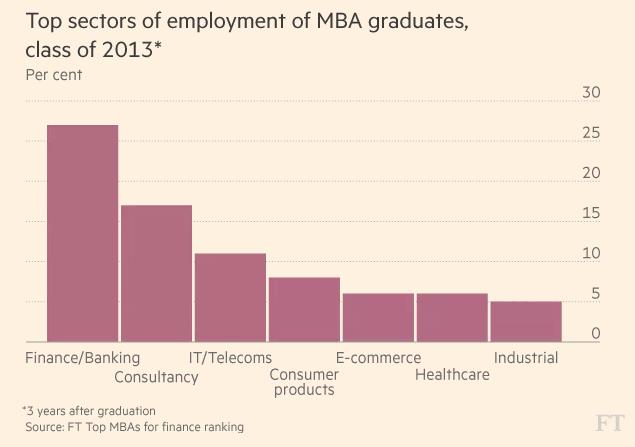 2013届MBA毕业生就职行业分布