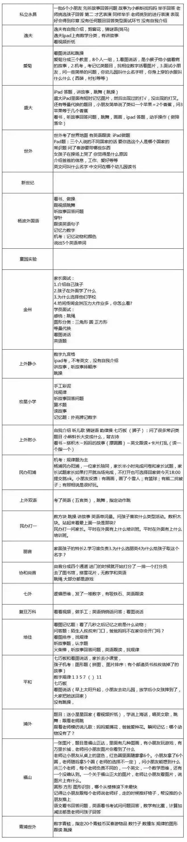 2017上海各民办小学幼升小面谈试题汇总