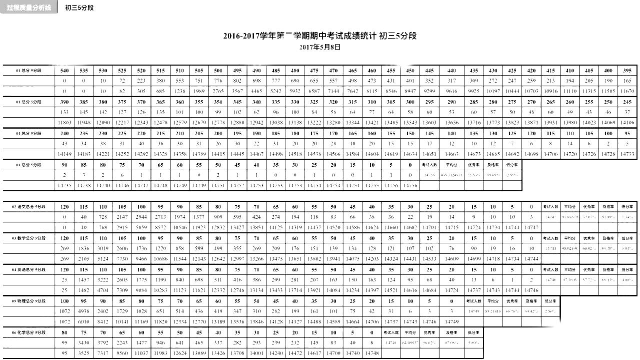 2017海淀初三一模分数段与人数统计分析表