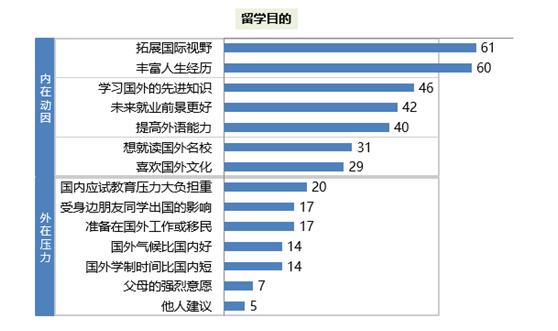2017中国留学白皮书正式发布 最新数据抢先看