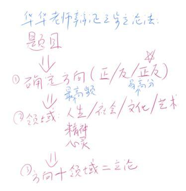 2017上海高考语文作文解析(上海新东方)