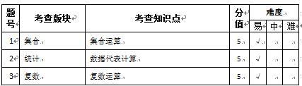 2017高考全国卷一文科数学点评(武汉新东方)