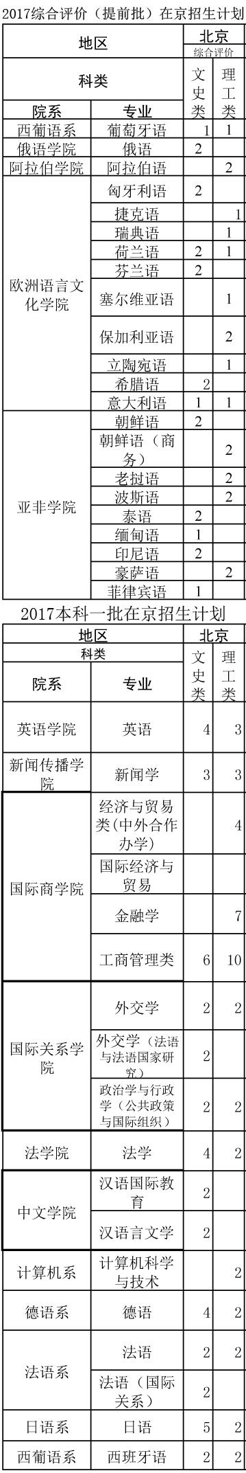 2017北京外国语大学在京招生计划