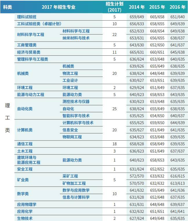 2017北京科技大学在京招生计划