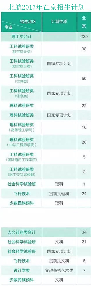 2017北京航空航天大学在京招生计划