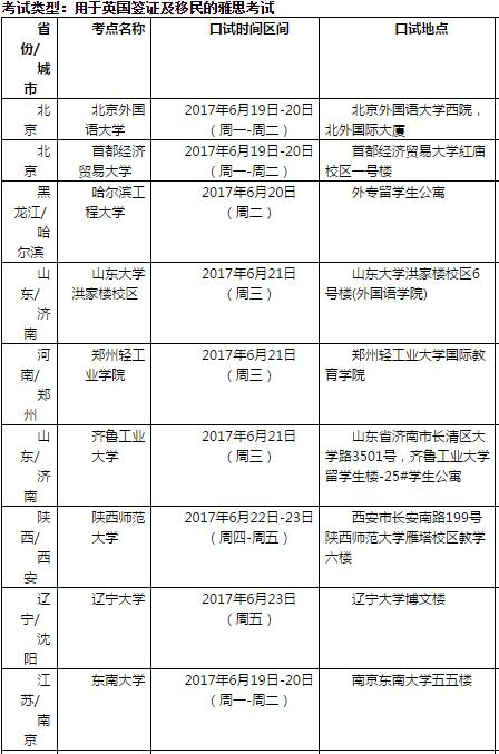 2017年6月24日雅思口语考试安排