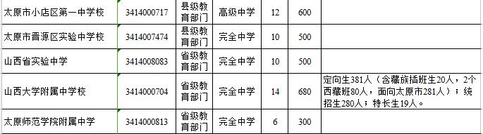 2017山西太原中考招生计划公布