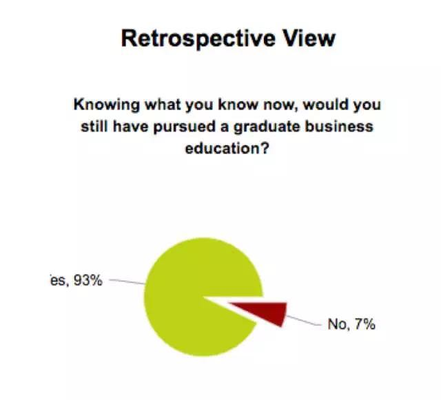GMAC数据:商学院毕业后回报如何