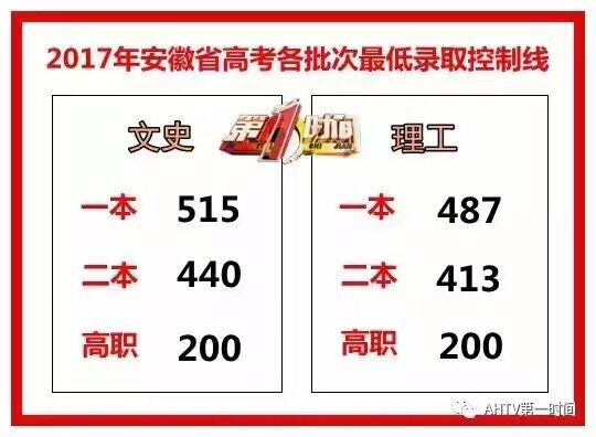 2017安徽高考录取批次线