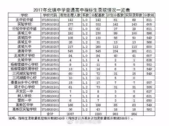 2017滨州中考最低录取控制分数线(滨州教育考试院)