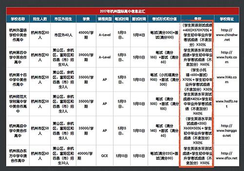 新东方杭州学校国际高中规划说明会顺利举行