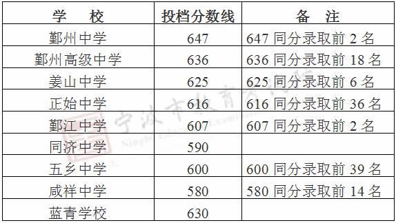 2017宁波中考最低录取控制分数线(宁波教科网)