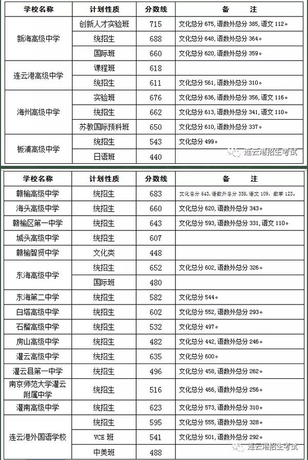 2017连云港中考最低录取控制分数线(连云港教育网)