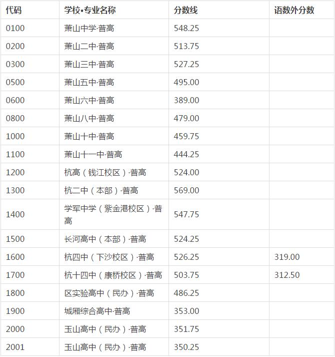 2017萧山中考最低录取控制分数线(萧山教育网)