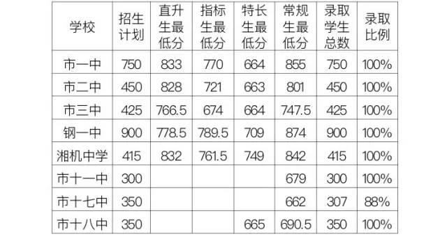 2017湘潭中考最低录取控制分数线(湘潭教育网)