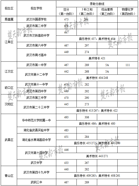 2017武汉中考最低录取控制分数线(武汉教育信息网)