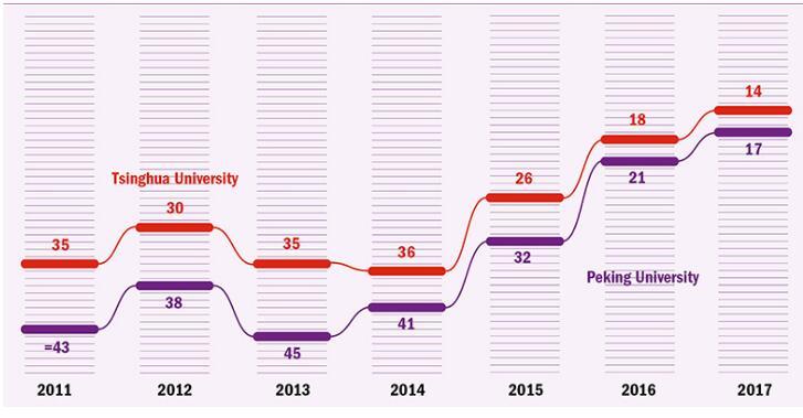 清华北大在世界大学声誉排行榜中的进步