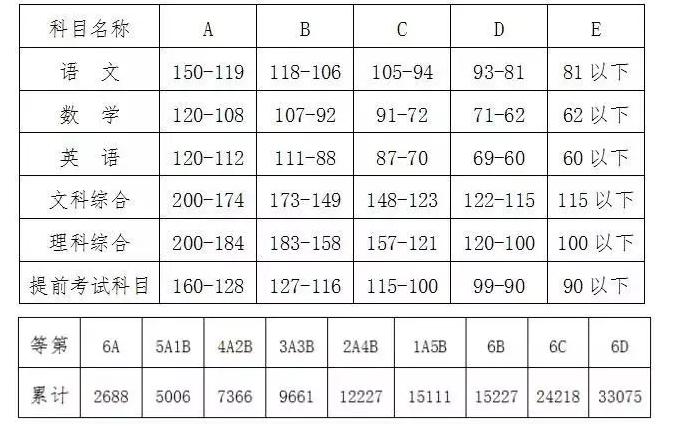 2017年长沙市中考城区等级分数区间及人数