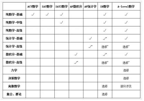 ACT/SAT/AP/IB/A-Level数学大对比图2