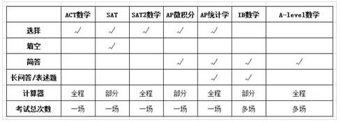ACT/SAT/AP/IB/A-Level数学大对比图3