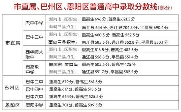2017巴中中考最低录取控制分数线(巴中教育网)