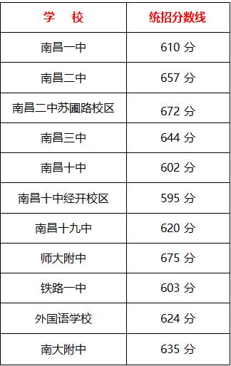 2017南昌中考最低录取控制分数线(南昌教育信息网)