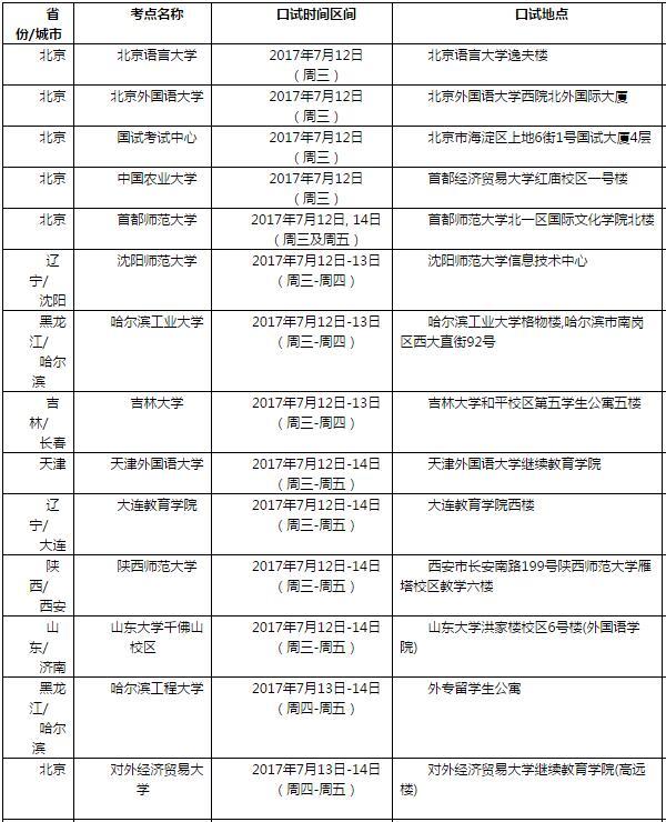 7月15日雅思口语考试安排通知