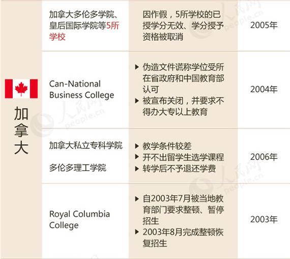 教育部2017留学预警,这88所国外大学千万不要上!