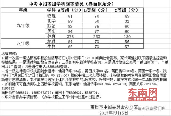 2017莆田中考最低录取控制分数线(莆田教育网)