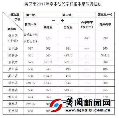 2017黄冈中考最低录取控制分数线