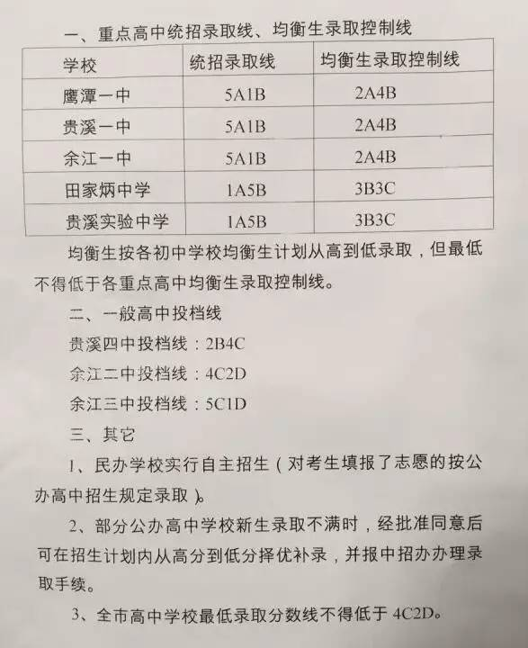 2017鹰潭中考最低录取控制分数线