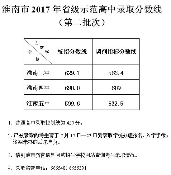 2017淮南中考最低录取控制分数线(淮南招生考试网)