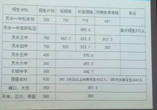 2017天水中考最低录取控制分数线(天水教育信息网)