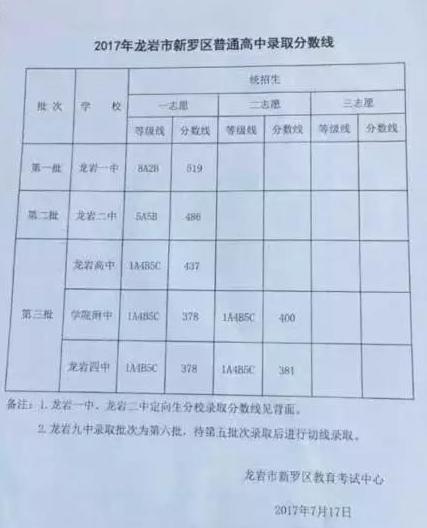 2017龙岩中考最低录取控制分数线(中国龙岩教育网)