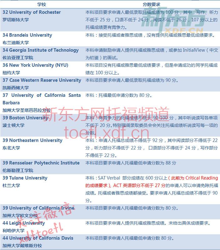 2018美国大学本科申请最低托福成绩要求