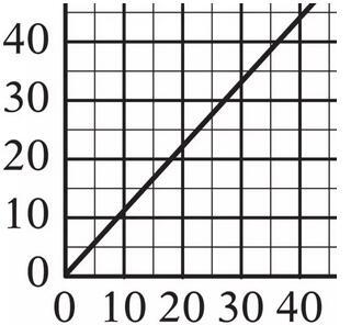 GRE数学中什么东西可以目测,什么东西不可以随便目测
