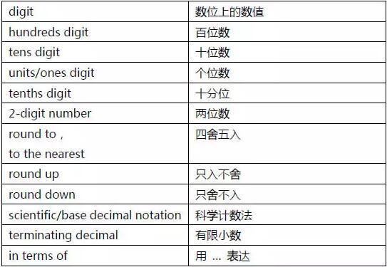 GRE&GMAT考试中的数学词汇