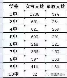 2017朝阳中考最低录取控制分数线(朝阳教育信息网)