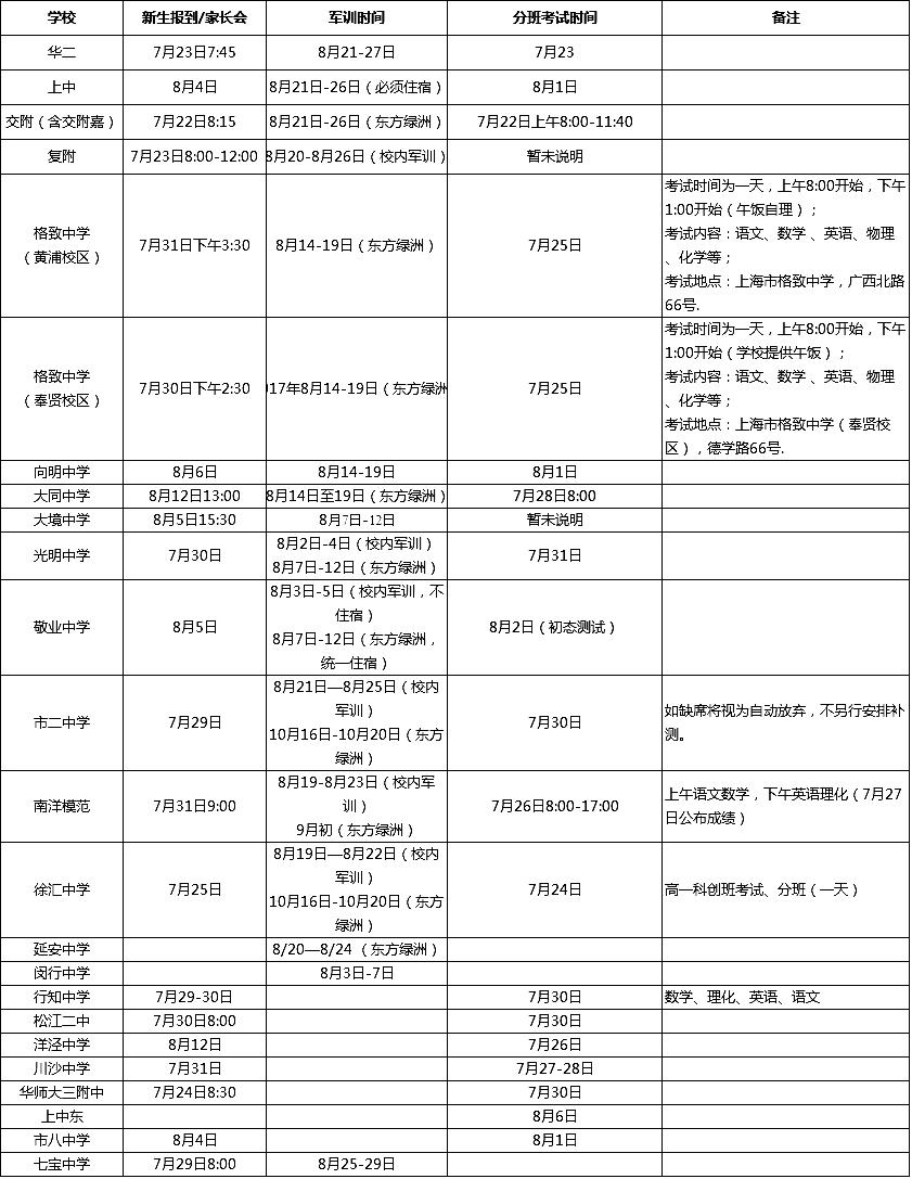 2017上海各高中新高一分班考试时间及军训时间汇总表