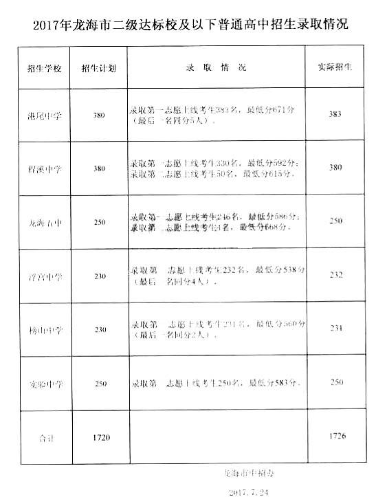 2017龙海二级达标校中考招生计划及实际招生人数表