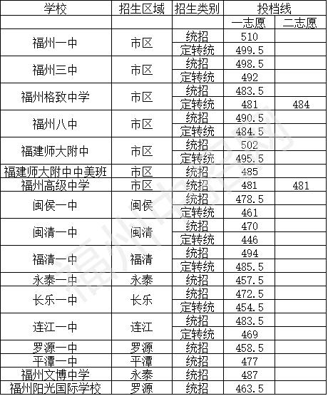 2017福州中考最低录取控制分数线(福州阳光中招)