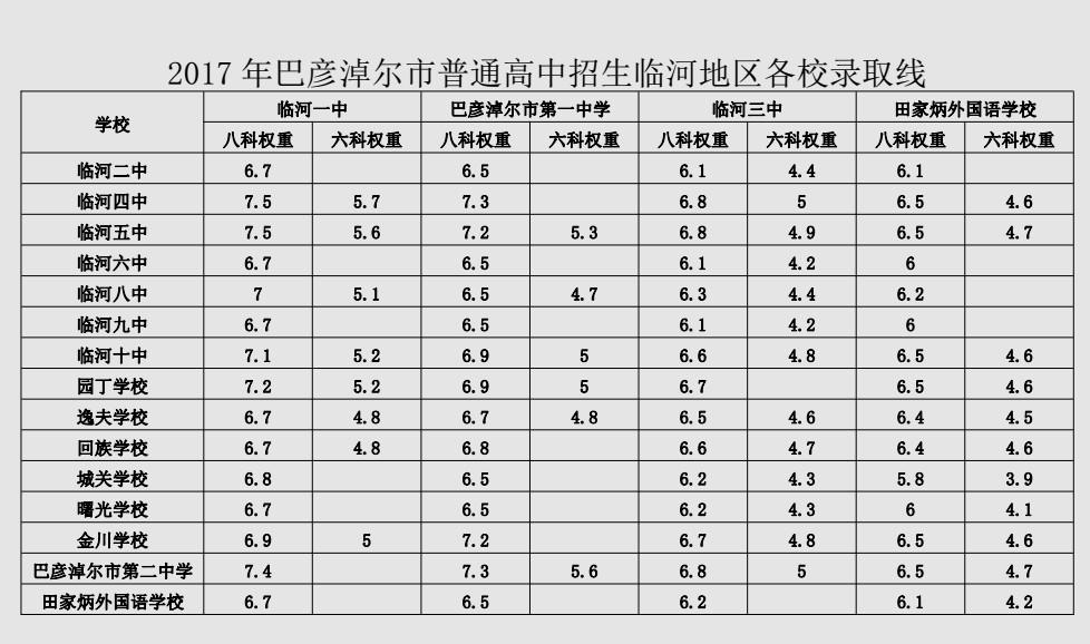 2017巴彦淖尔中考最低录取控制分数线(巴彦淖尔教育教育网)