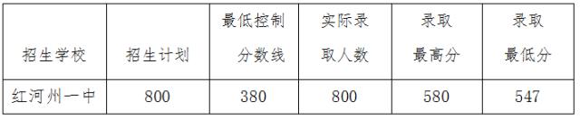 2017红河中考最低录取控制分数线(云南教育网)