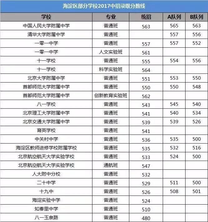 2017海淀中考公布分数线录取(奥数高中部分版题辅导资料高中网友图片