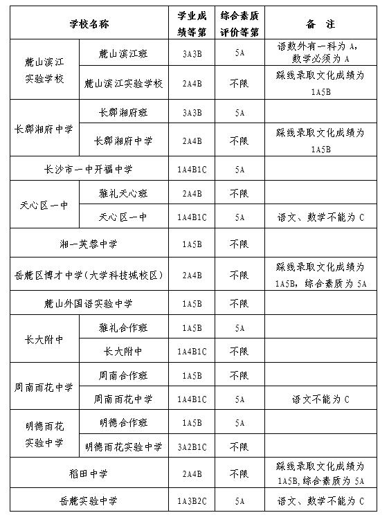 2017长沙普高中考录取分数线公布(第三批)