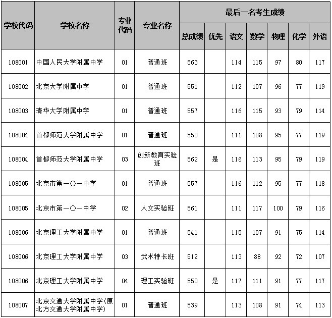 2017海淀区各大高中中考分数线公布(官方版)